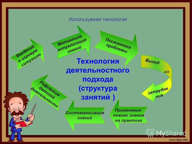Технология деятельностного подхода (структура занятий ) Введение в игровую ситуацию Мотивация, актуализация знаний Постановка проблемы затруднения Выход из Применение нового знания на практике Систематизация знаний Рефлексия детской деятельности Испо