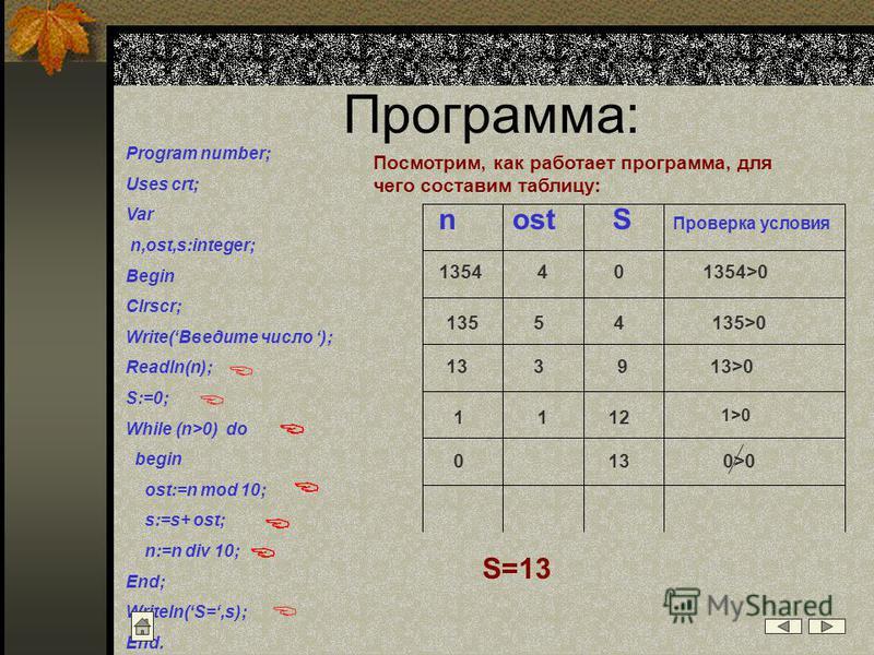 Программа: Program number; Uses crt; Var n,ost,s:integer; Begin Clrscr; Write(Введите число ); Readln(n); S:=0; While (n>0) do begin ost:=n mod 10; s:=s+ ost; n:=n div 10; End; Writeln( S=,s); End. Посмотрим, как работает программа, для чего составим