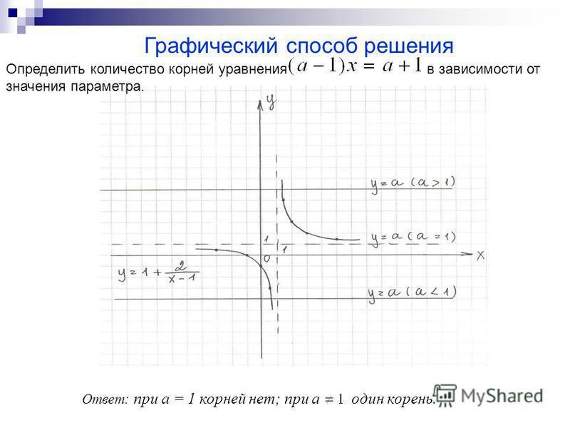 Графический способ решения Ответ: при а = 1 корней нет; при а один корень. Определить количество корней уравнения в зависимости от значения параметра.