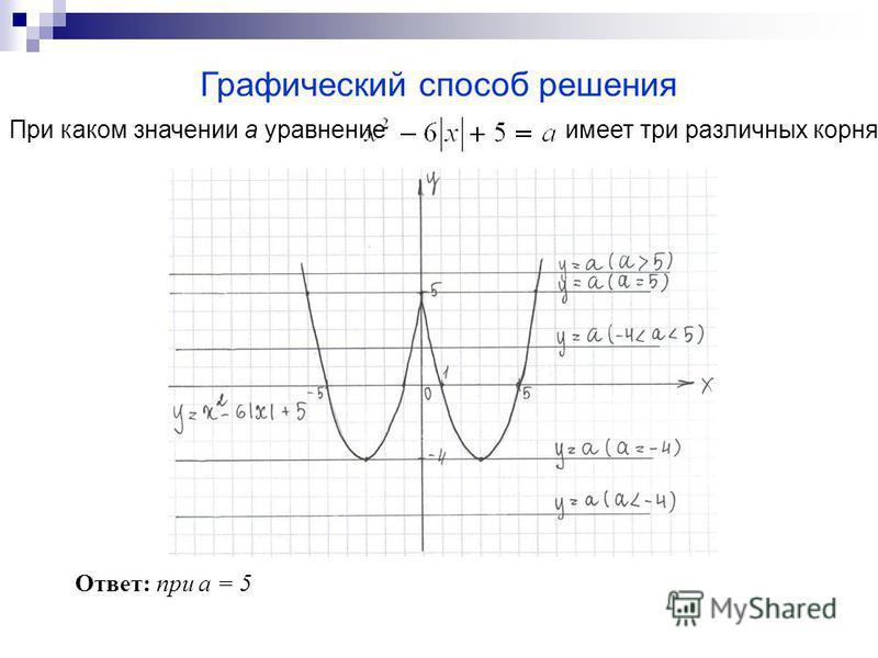Графический способ решения При каком значении а уравнение имеет три различных корня? Ответ: при а = 5