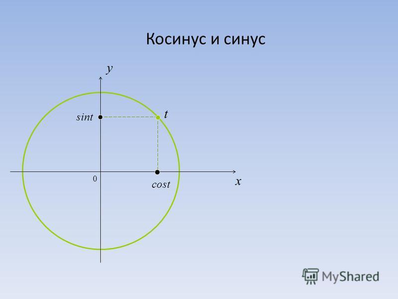 Косинус и синус 0 x y cost sint t