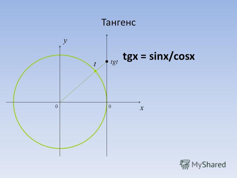 Тангенс tgx = sinx/cosx 0 x y tgt t 0