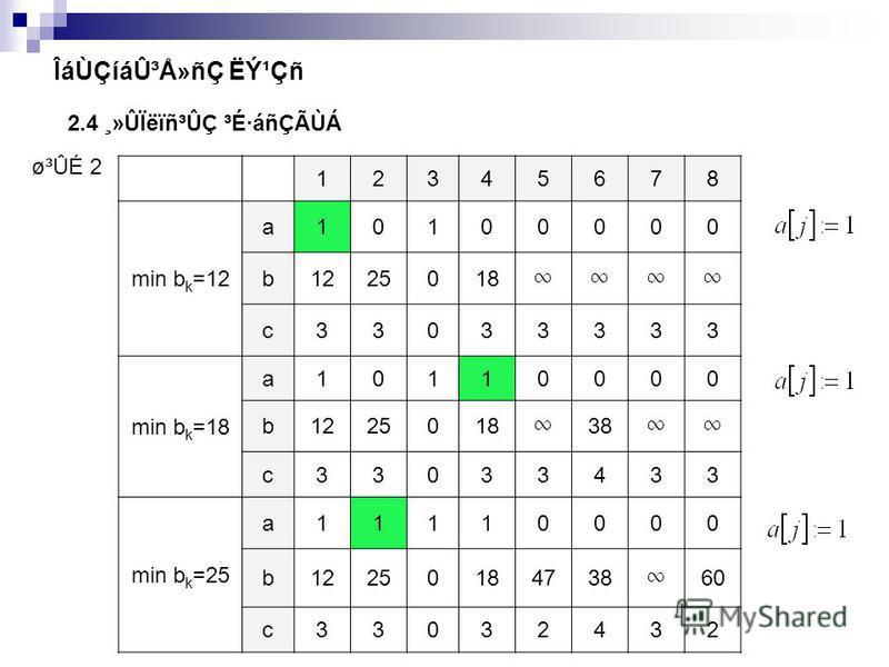 12345678 min b k =12 a10100000 b1225018 c33033333 min b k =18 a10110000 b1225018 38 c33033433 min b k =25 a11110000 b12250184738 60 c33032432 ø³ÛÉ 2 ÎáÙÇíá۳ŻñÇ ËݹÇñ 2.4 ¸»ÛÏëïñ³ÛÇ ³É·áñÇÃÙÁ