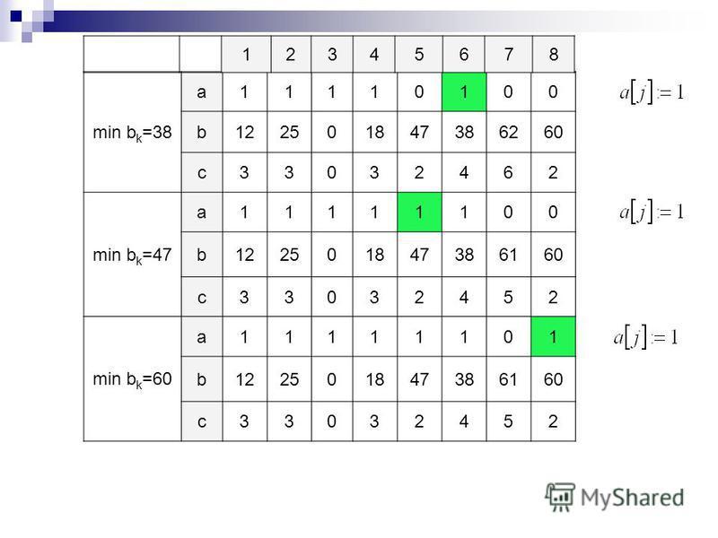 min b k =38 a11110100 b122501847386260 c33032462 min b k =47 a11111100 b122501847386160 c33032452 min b k =60 a11111101 b122501847386160 c33032452 12345678