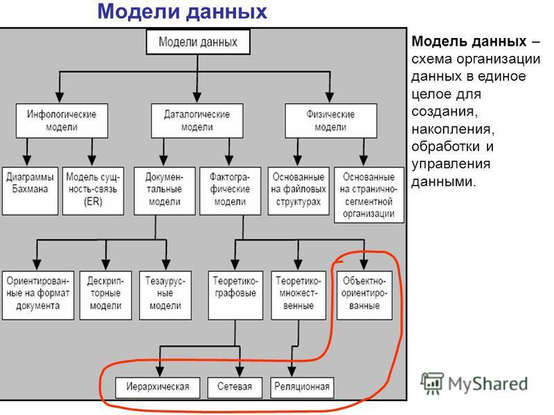 Модели данных Модель данных – схема организации данных в единое целое для создания, накопления, обработки и управления данными.