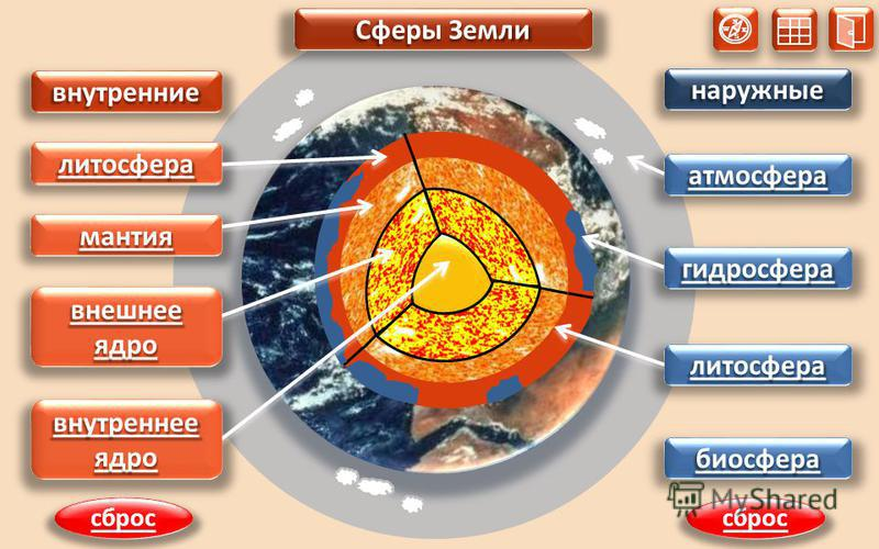 N S W E Сферы Земли внутренние наружные 1 2 3 4 внутренние наружные лотосфера мантия внешнее ядро внешнее ядро внутреннее ядро внутреннее ядро 1 2 3 4 лотосфера гидросфера атмосфера биосфера Сферы Земли сброс