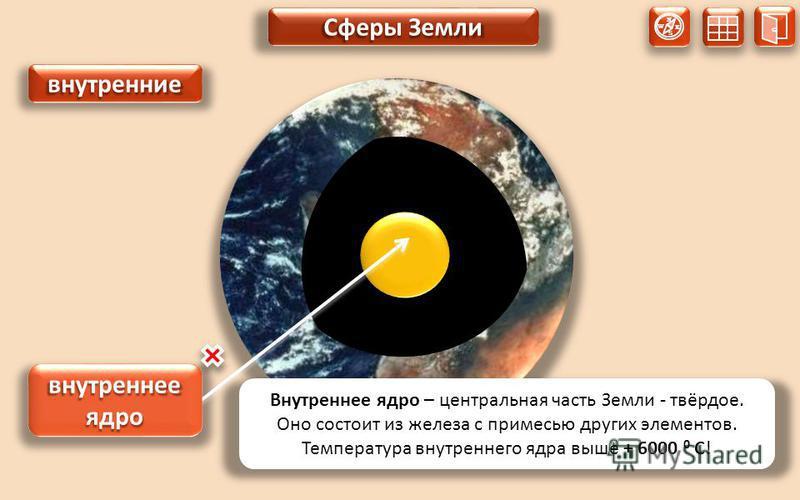 N S W E внутренние 4 внутренние внутреннее ядро Сферы Земли Внутреннее ядро – центральная часть Земли - твёрдое. Оно состоит из железа с примесью других элементов. Температура внутреннего ядра выше + 6000 0 С!