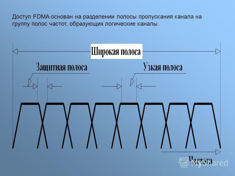 Доступ FDMA основан на разделении полосы пропускания канала на группу полос частот, образующих логические каналы.