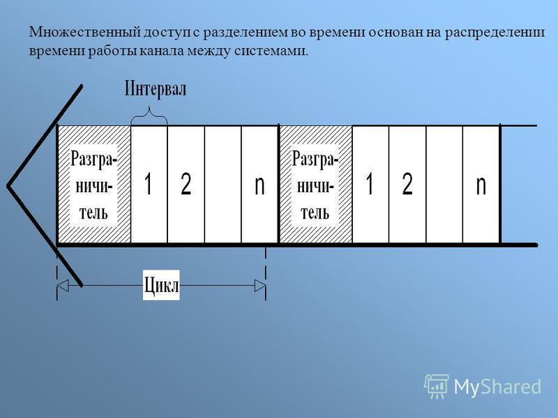 Множественный доступ с разделением во времени основан на распределении времени работы канала между системами.