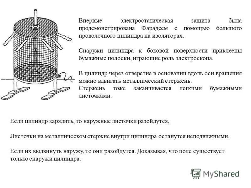 Впервые электростатическая защита была продемонстрирована Фарадеем с помощью большого проволочного цилиндра на изоляторах. Снаружи цилиндра к боковой поверхности приклеены бумажные полоски, играющие роль электроскопа. В цилиндр через отверстие в осно