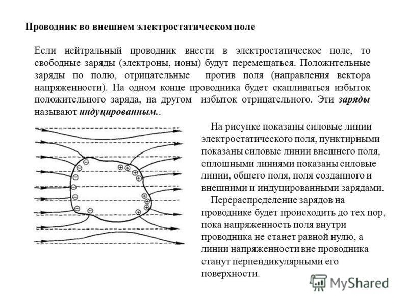 Проводник во внешнем электростатическом поле Если нейтральный проводник внести в электростатическое поле, то свободные заряды (электроны, ионы) будут перемещаться. Положительные заряды по полю, отрицательные против поля (направления вектора напряженн