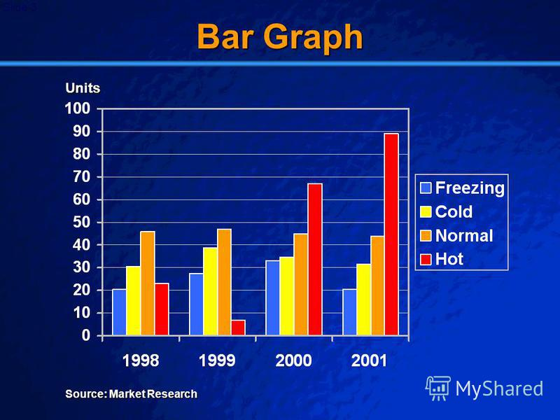 © 2003 By Default! A Free sample background from www.awesomebackgrounds.com Slide 3 Bar Graph Source: Market Research Units