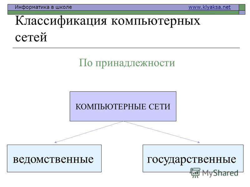 Информатика в школе www.klyaksa.netwww.klyaksa.net Классификация компьютерных сетей КОМПЬЮТЕРНЫЕ СЕТИ ведомственные государственные По принадлежности