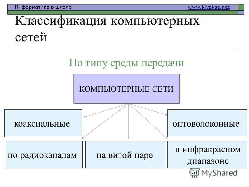 Информатика в школе www.klyaksa.netwww.klyaksa.net Классификация компьютерных сетей По типу среды передачи КОМПЬЮТЕРНЫЕ СЕТИ коаксиальные на витой паре оптоволоконные по радиоканалам в инфракрасном диапазоне