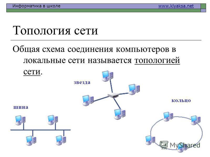 Информатика в школе www.klyaksa.netwww.klyaksa.net Топология сети Общая схема соединения компьютеров в локальные сети называется топологией сети. шина звезда кольцо
