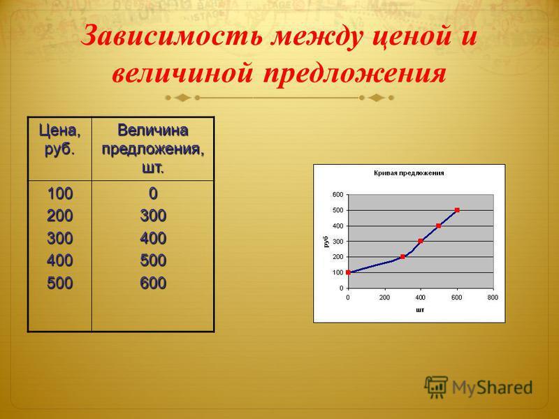 Зависимость между ценой и величиной предложения Цена, руб. Величина предложения, шт. 1002003004005000300400500600