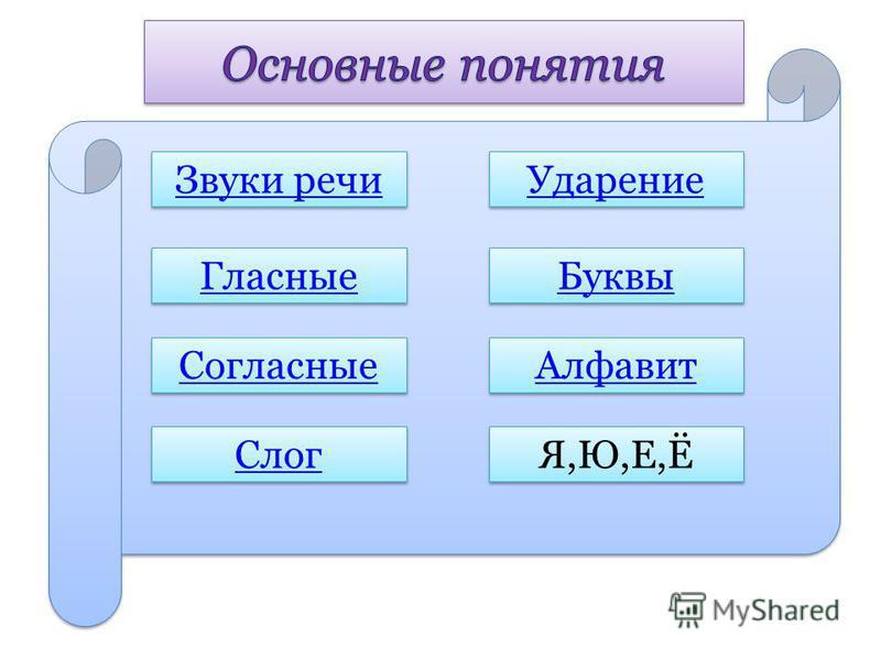 Звуки речи Буквы Гласные Согласные Слог Ударение Алфавит Я,Ю,Е,Ё