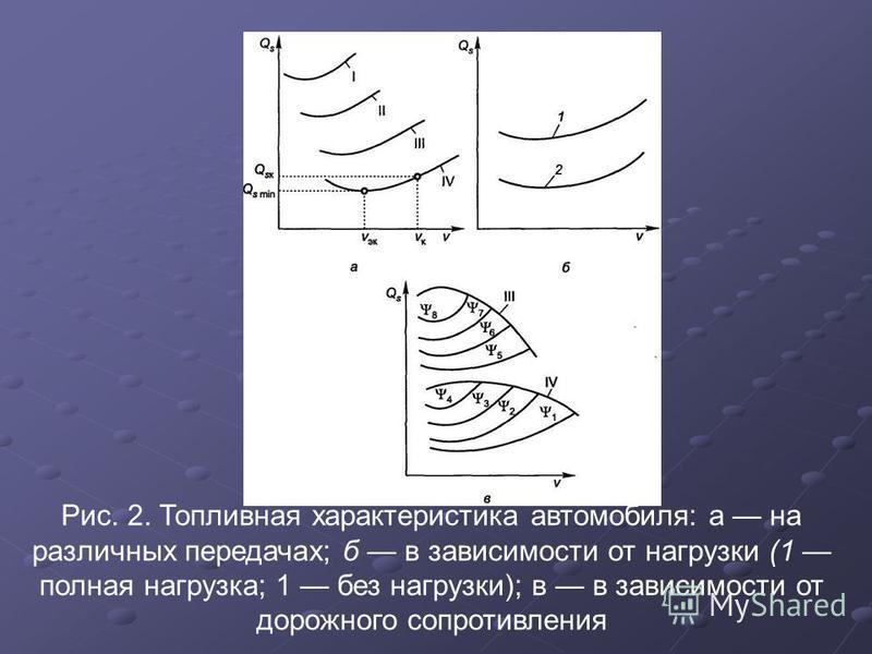 Рис. 2. Топливная характеристика автомобиля: а на различных передачах; б в зависимости от нагрузки (1 полная нагрузка; 1 без нагрузки); в в зависимости от дорожного сопротивления