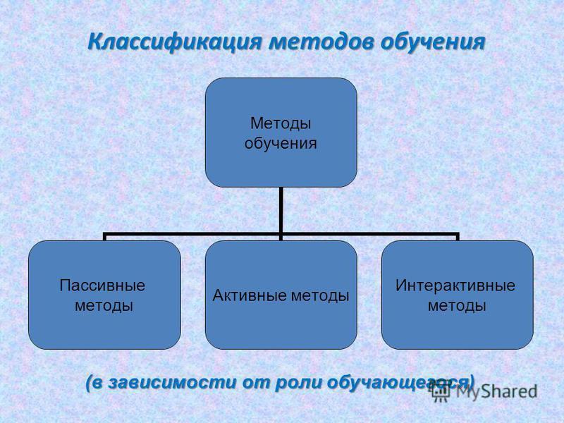 Классификация методов обучения Методы обучения Пассивные методы Активные методы Интерактивные методы (в зависимости от роли обучающегося)