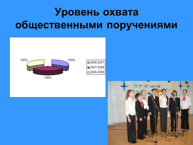26 Уровень охвата общественными поручениями 100% 2006-2007 2007-2008 2008-2009