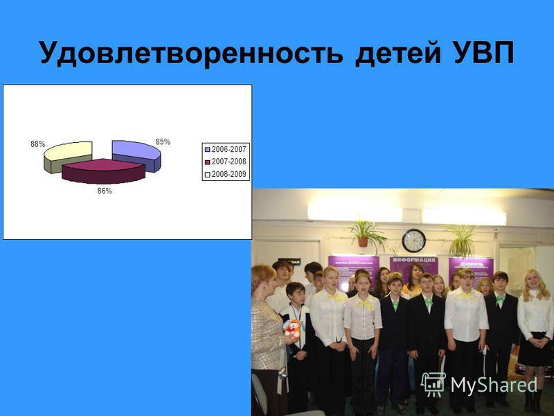 30 Удовлетворенность детей УВП 85% 86% 88% 2006-2007 2007-2008 2008-2009