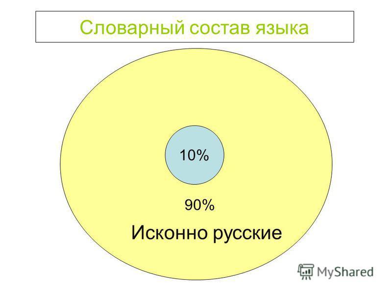 Словарный состав языка 10% 90% Исконно русские