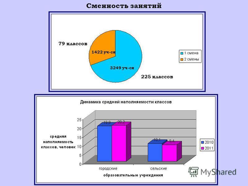 3249 уч-ся 1422 уч-ся 3249 уч-ся 79 классов 225 классов Сменность занятий