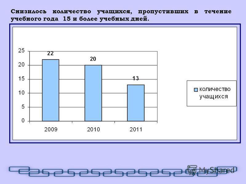 Снизилось количество учащихся, пропустивших в течение учебного года 15 и более учебных дней.