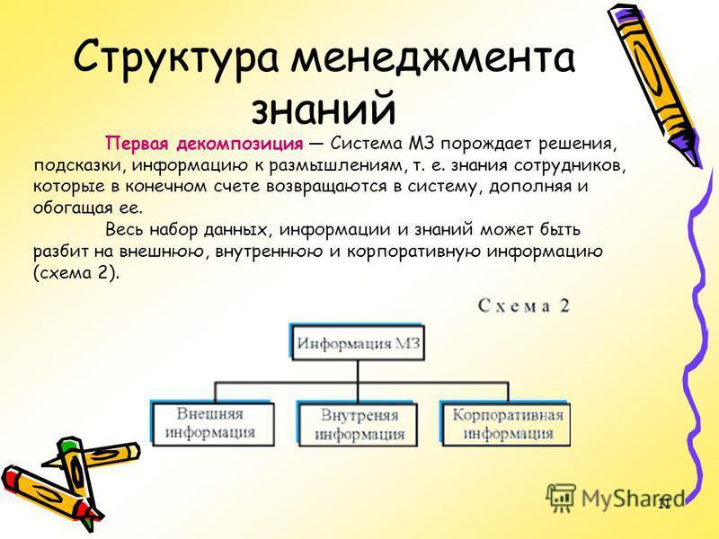 11 Структура менеджмента знаний Первая декомпозиция Система МЗ порождает решения, подсказки, информацию к размышлениям, т. е. знания сотрудников, которые в конечном счете возвращаются в систему, дополняя и обогащая ее. Весь набор данных, информации и