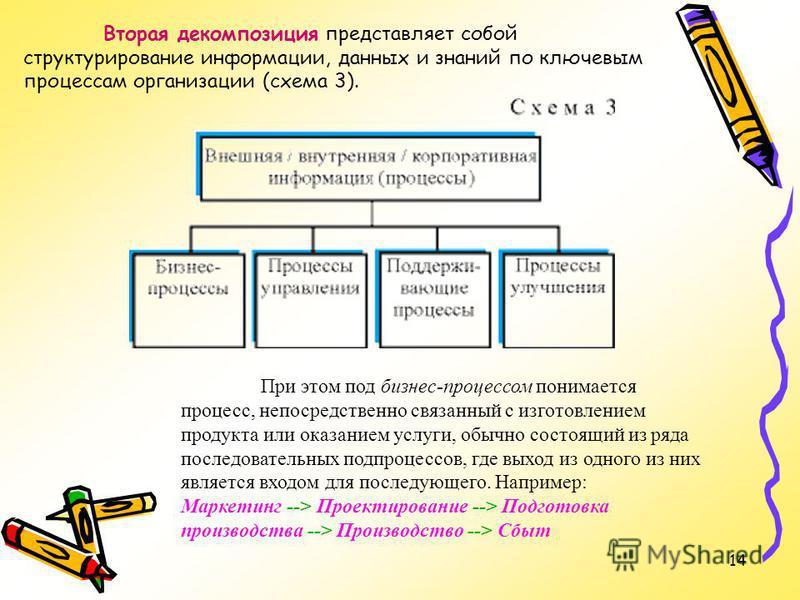 14 Вторая декомпозиция представляет собой структурирование информации, данных и знаний по ключевым процессам организации (схема 3). При этом под бизнес-процессом понимается процесс, непосредственно связанный с изготовлением продукта или оказанием усл