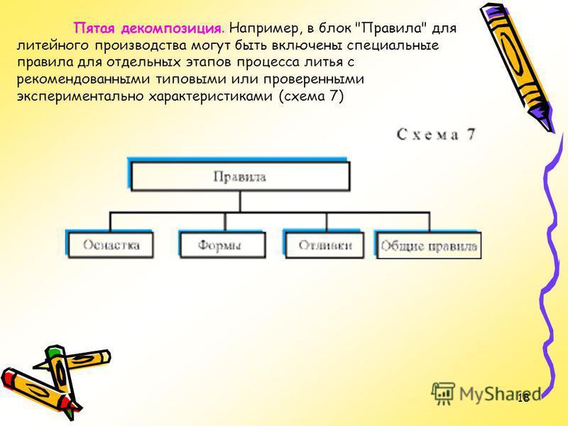 18 Пятая декомпозиция. Например, в блок Правила для литейного производства могут быть включены специальные правила для отдельных этапов процесса литья с рекомендованными типовыми или проверенными экспериментально характеристиками (схема 7)