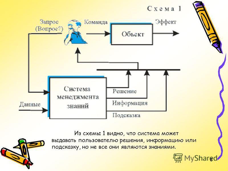 8 Из схемы 1 видно, что система может выдавать пользователю решения, информацию или подсказку, но не все они являются знаниями.