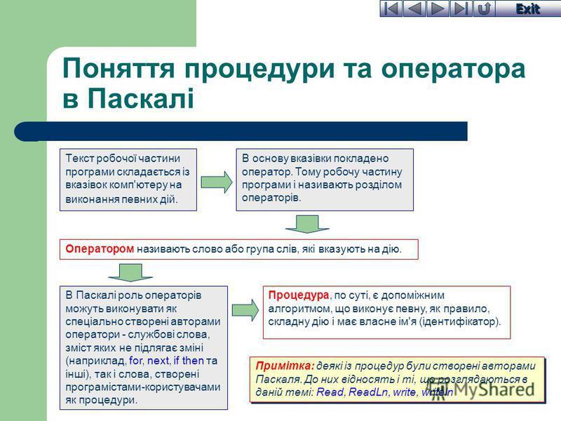 Exit Поняття процедури та оператора в Паскалі Текст робочої частини програми складається із вказівок комп'ютеру на виконання певних дій. Примітка: деякі із процедур були створені авторами Паскаля. До них відносять і ті, що розглядаються в даній темі: