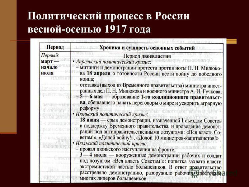 Политический процесс в России весной-осенью 1917 года