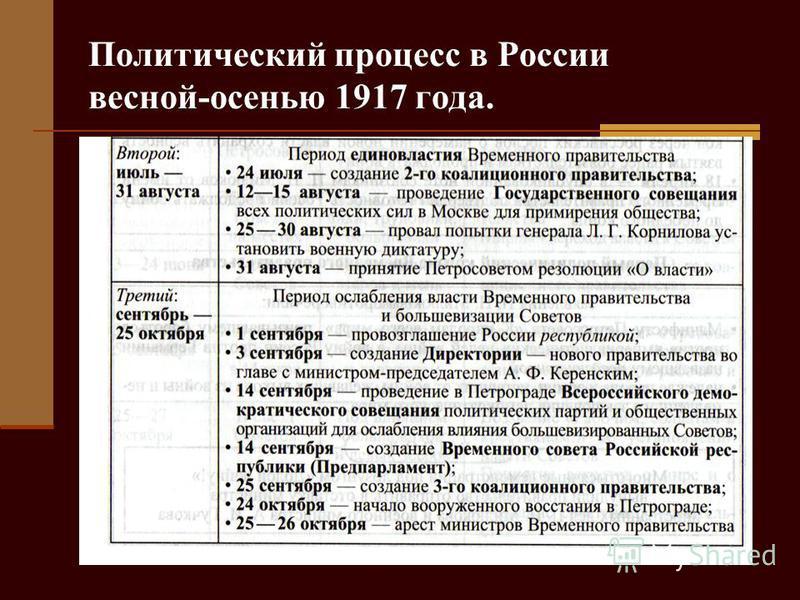 Политический процесс в России весной-осенью 1917 года.