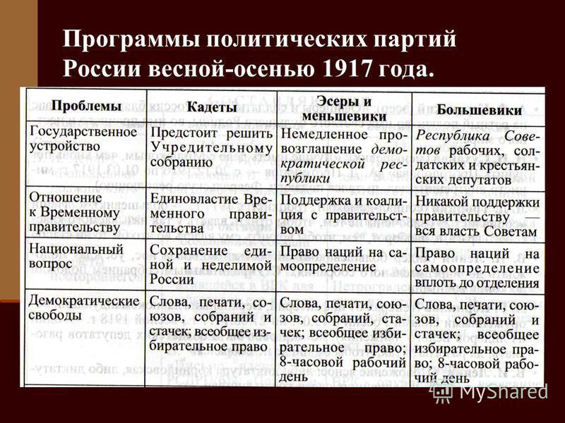 Программы политических партий России весной-осенью 1917 года.
