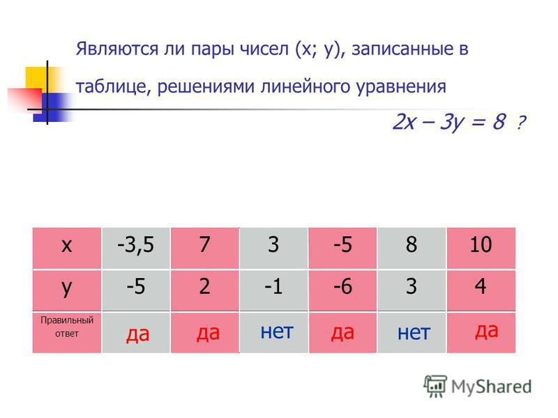 Являются ли пары чисел (х; у), записанные в таблице, решениями линейного уравнения 2 х – 3 у = 8 ? х-3,573-5810 у-52-634 Правильный ответ да нет да нет да