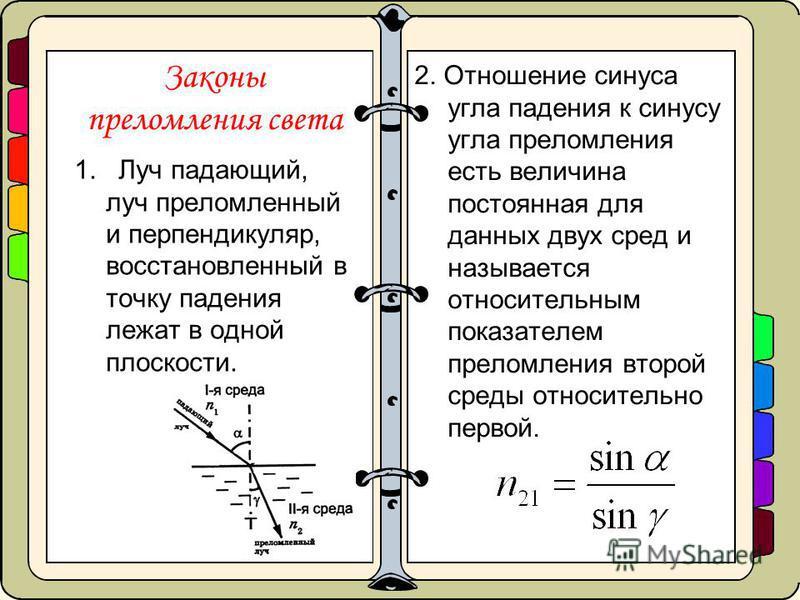 Законы преломления света 1. Луч падающий, луч преломленный и перпендикуляр, восстановленный в точку падения лежат в одной плоскости. 2. Отношение синуса угла падения к синусу угла преломления есть величина постоянная для данных двух сред и называется