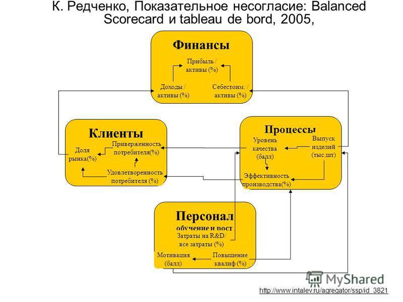 К. Редченко, Показательное несогласие: Balanced Scorecard и tableau de bord, 2005, Финансы Процессы Клиенты Персонал обучение и рост Прибыль / активы (%) Себестоим. / активы (%) Доходы / активы (%) Уровень качества (балл) Эффективность производства(%