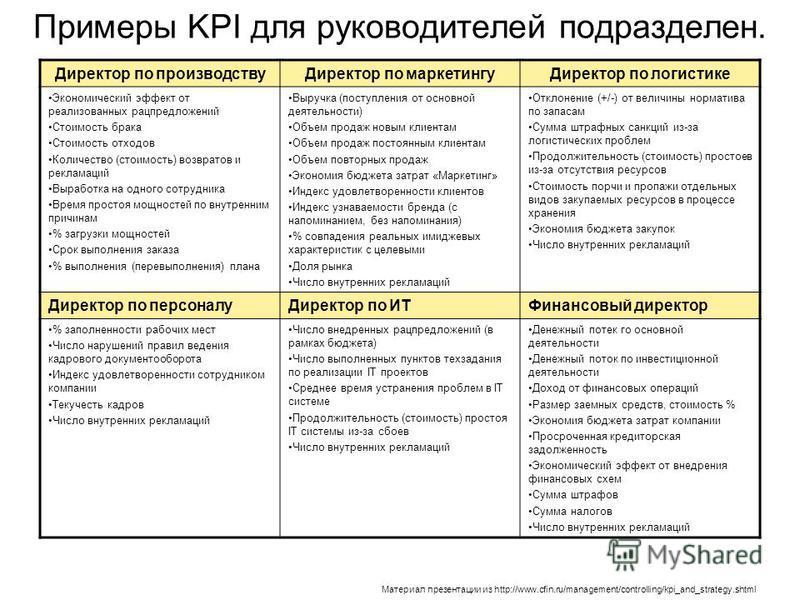 Примеры KPI для руководителей подразделен. Директор по производству Директор по маркетингу Директор по логистике Экономический эффект от реализованных рацпредложений Стоимость брака Стоимость отходов Количество (стоимость) возвратов и рекламаций Выра