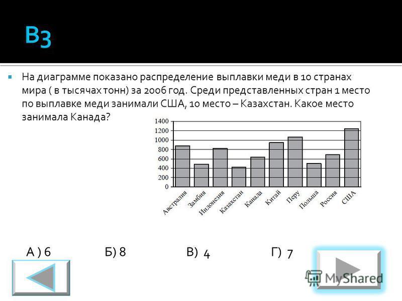 На диаграмме показано распределение выплавки меди в 10 странах мира ( в тысячах тонн) за 2006 год. Среди представленных стран 1 место по выплавке меди занимали США, 10 место – Казахстан. Какое место занимала Канада? А ) 6Б) 8В) 4Г) 7