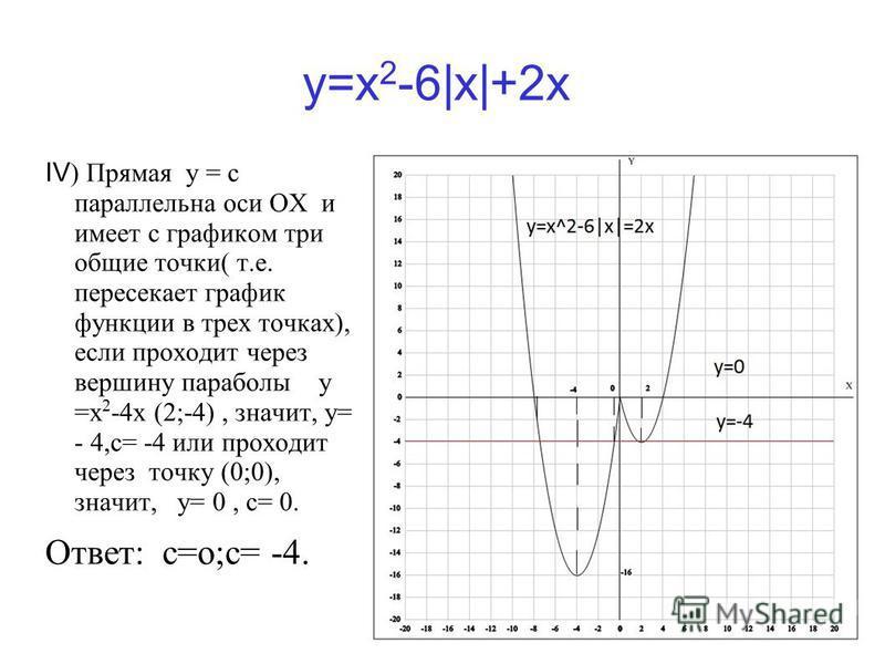 y=x 2 -6|x|+2x IV ) Прямая у = с параллельна оси ОХ и имеет с графиком три общие точки( т.е. пересекает график функции в трех точках), если проходит через вершину параболы у =x 2 -4x (2;-4), значит, у= - 4,с= -4 или проходит через точку (0;0), значит