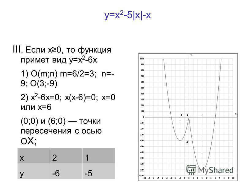 y=x 2 -5|x|-x x21 y-6-5 III. Если x0, то функция примет вид y=x 2 -6x 1) O(m;n) m=6/2=3; n=- 9; O(3;-9) 2) x 2 -6x=0; x(x-6)=0; x=0 или x=6 (0;0) и (6;0) точки пересечения с осью О Х;