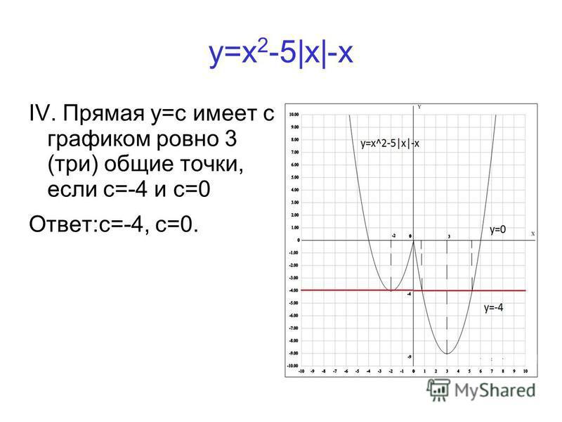 y=x 2 -5|x|-x IV. Прямая у=с имеет с графиком ровно 3 (три) общие точки, если с=-4 и с=0 Ответ:с=-4, с=0.