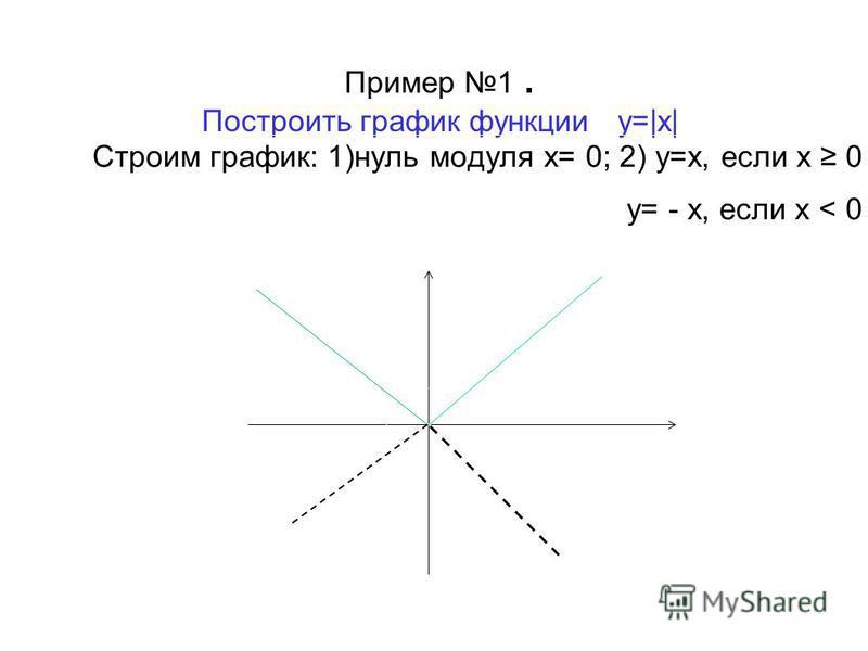 Пример 1. Построить график функции y=|x| Строим график: 1)нуль модуля х= 0; 2) у=х, если х 0 у= - х, если х < 0