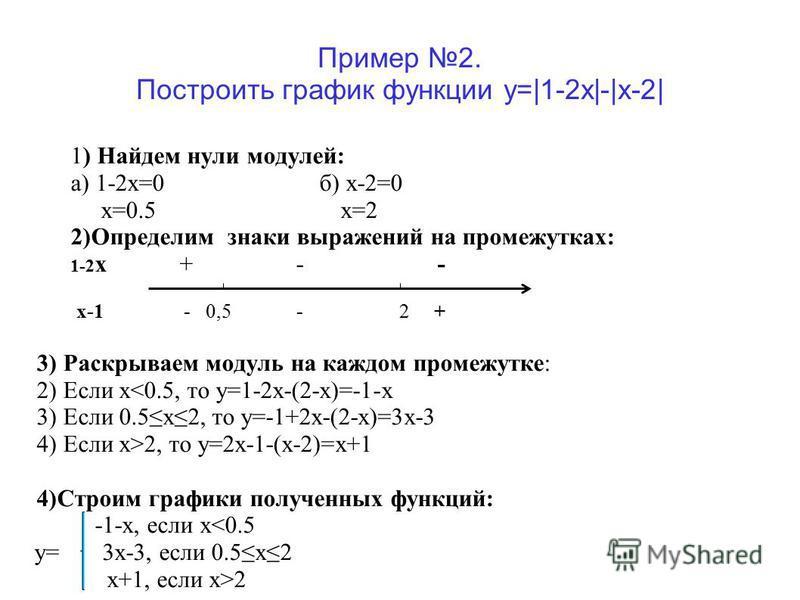 Пример 2. Построить график функции y=|1-2x|-|x-2| 1) Найдем нули модулей: а) 1-2 х=0 б) х-2=0 х=0.5 х=2 2)Определим знаки выражений на промежутках: 1-2 х + - - х-1 - 0,5 - 2 + 3) Раскрываем модуль на каждом промежутке: 2) Если x<0.5, то y=1-2x-(2-x)=