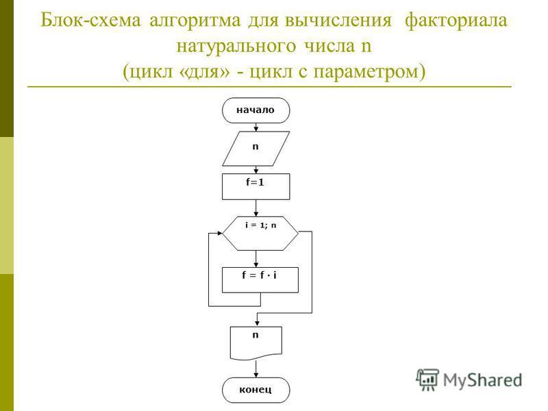 Блок-схема алгоритма для вычисления факториала натурального числа n (цикл «для» - цикл с параметром) начало n f=1 i = 1; n f = f i n конец