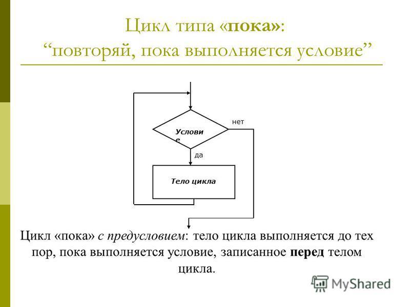 Цикл типа «пока»: повторяй, пока выполняется условие Услови е Тело цикла да нет Цикл «пока» с предусловием: тело цикла выполняется до тех пор, пока выполняется условие, записанное перед телом цикла.