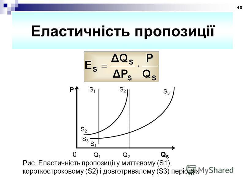10 Еластичність пропозиції S3S3 S1S1 P S1S1 S3S3 S2S2 S2S2 0 Q 1 Q 2 Q S Рис. Еластичність пропозиції у миттєвому (S1), короткостроковому (S2) і довготривалому (S3) періодах