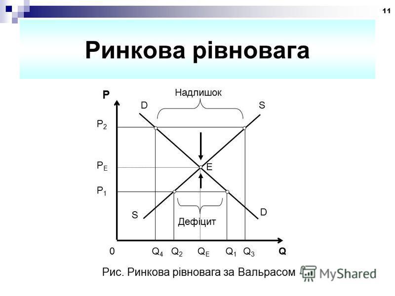 11 Ринкова рівновага 0 Q 4 Q 2 Q E Q 1 Q 3 Q D Дефіцит S P1P1 PEPE E P2P2 Надлишок D S P Рис. Ринкова рівновага за Вальрасом